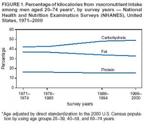 Variação do consumo de macronutrientes