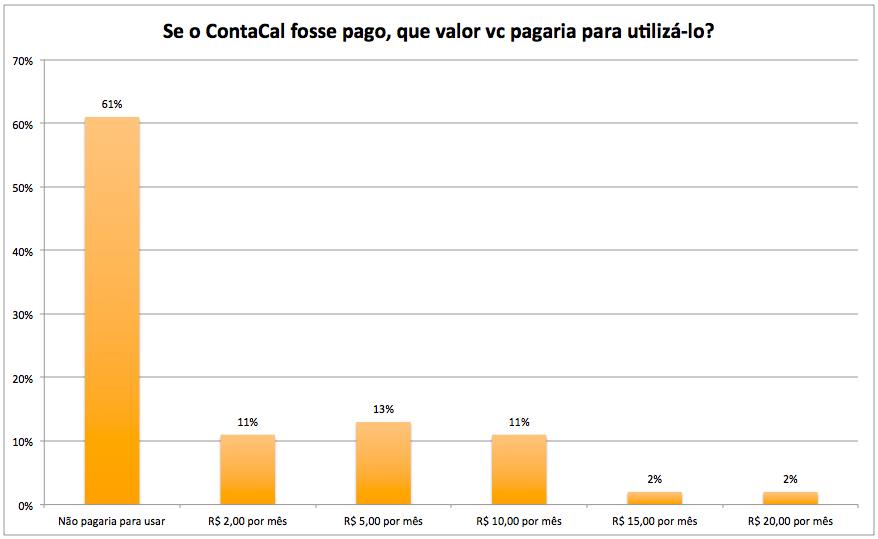 Vc pagaria uma mensalidade para usar o ContaCal?